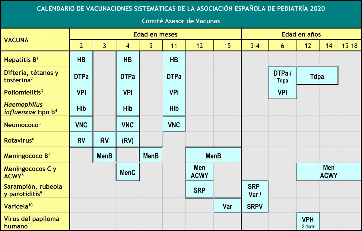 TRADUCCIÓN JURADA DE LA CARTILLA DE VACUNACIÓN